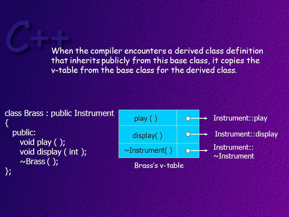 Now, for any function in the derived class that over-rides a virtual function in the base class, the compiler sets the address for that function to the derived class functions address.