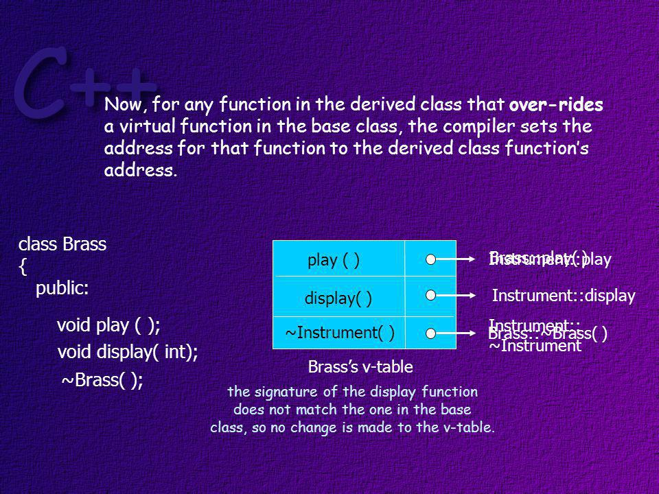 Brasss v-table play ( ) ~Instrument( ) display( ) Instrument::display( ) Brass::play( ) Brass::~Brass( ) Now, when an object of the derived class is created a pointer to the classs v-table is added to the object.