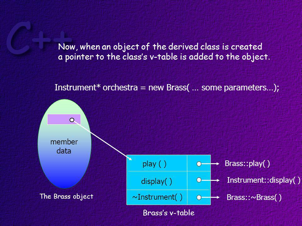 The address of the object is saved in a base class pointer Brasss v-table play ( ) ~Instrument( ) display( ) Instrument::display( ) Brass::play( ) Brass::~Brass( ) myTuba member data orchestra Instrument* iPtr = new Brass( … some parameters…);