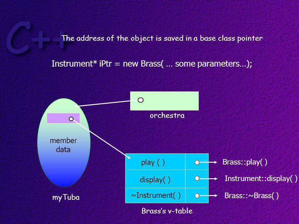Invoke the play( ) function Brasss v-table play ( ) ~Instrument( ) display( ) Instrument::display( ) Brass::play( ) Brass::~Brass( ) myTuba member data orchestra -> play ( ); orchestra 1.
