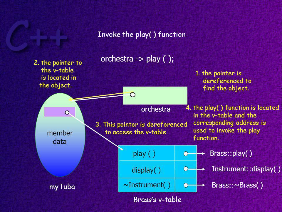 What happens now if you want to invoke the display (int) function from the Brass class.
