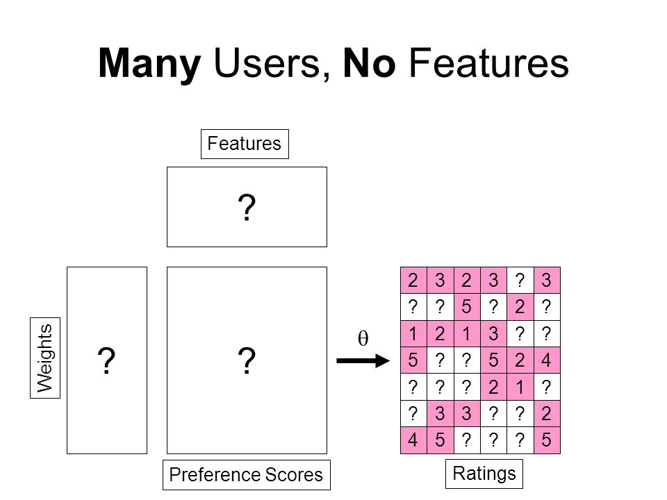 Possible goals: –Predict missing entries –Cluster users or items Applications: –Movies, Books –Genetic Interaction –Network routing –Sports performance Collaborative Filtering 232323 215124 121313 523524 425215 333532 452435 users items