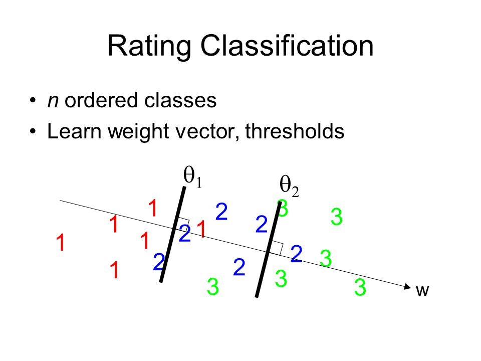 Loss Functions 0-1Hinge Logistic Margin Agreement Smooth Hinge Mod. Least Squares