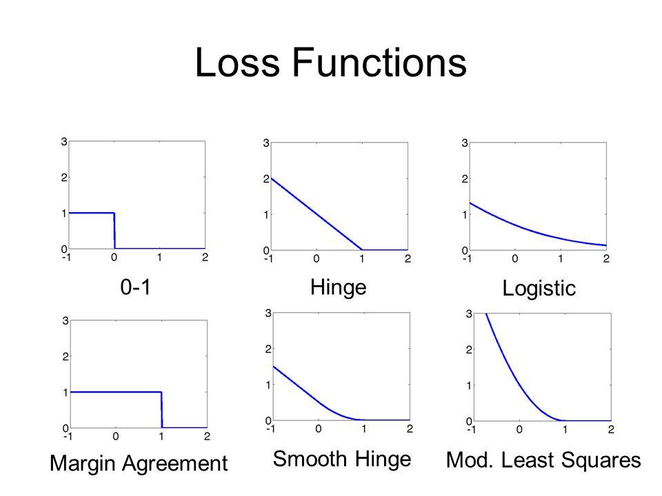 Convexity Convex function => no local minima Set convex if all line segments within set