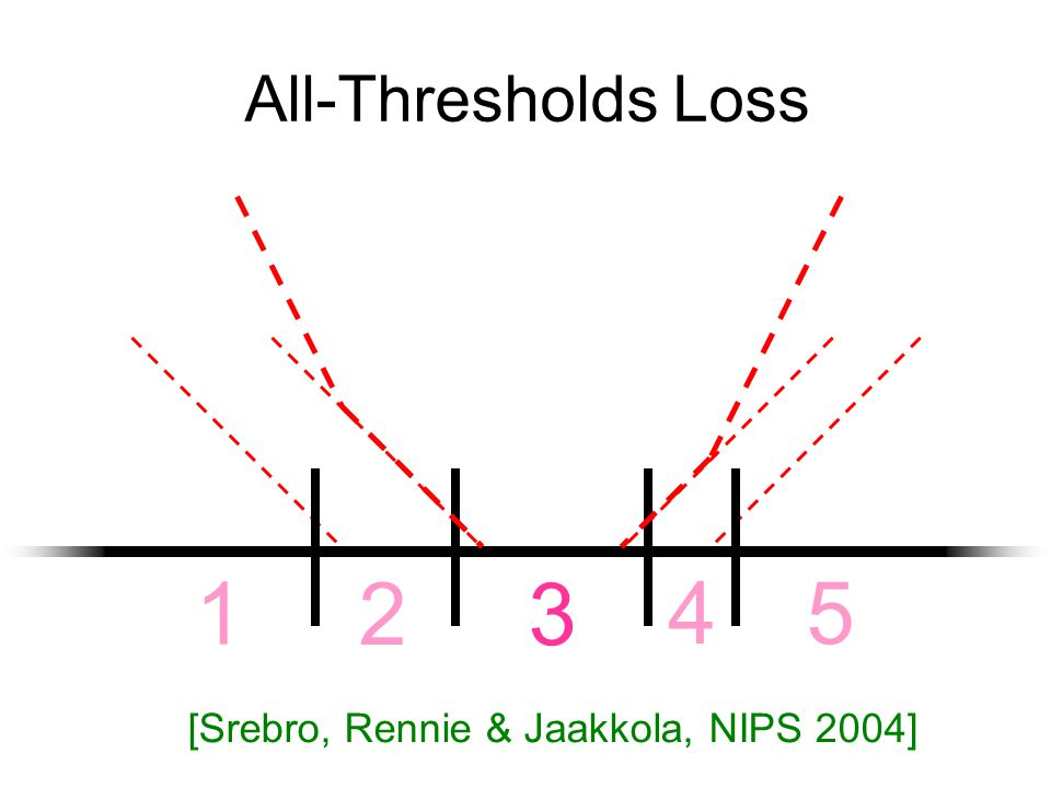 Experiments Multi- Class Imm- Thresh All- Thresh p-value MLS.7486.7491.67001.7e-18 Hinge.7433.7628.67026.6e-17 Logistic.7490.7248.66237.3e-22 Least Squares: 1.3368 [Rennie & Srebro, IJCAI 2005]