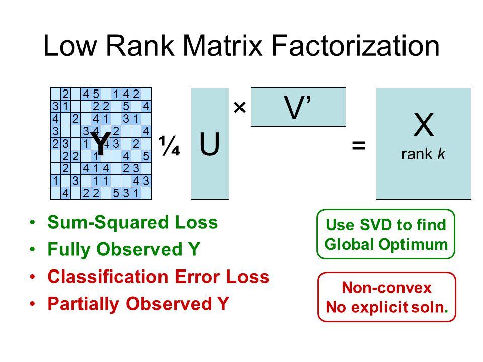 Low-Rank: Non-Convex Set Rank 1 Rank 2