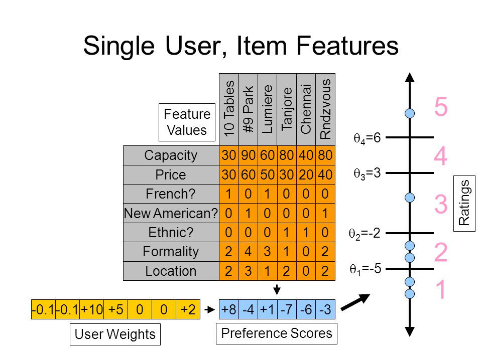 Single User, Item Features ??????.User Weights ?????.