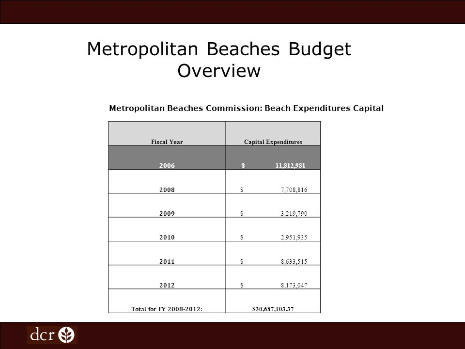 New Model of Beach Management Through the infusion of staff as a result of the first Metro Beaches Commission Initiative DCR created a new model of beach management.