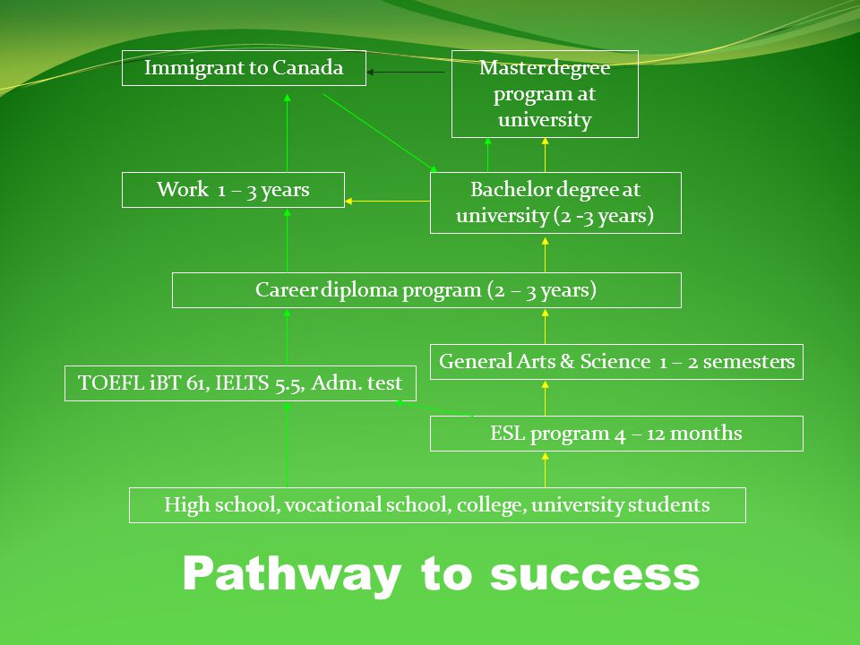 Admission Criteria ESL 19 years old or graduated from a high school or equivalent Career diploma programs English proficiency: TOEFL iBT 61 or IELTS 5.5 or passing admission test on English (on campus) High School (or equivalent) diploma Grade 12 transcript with acceptable grades.