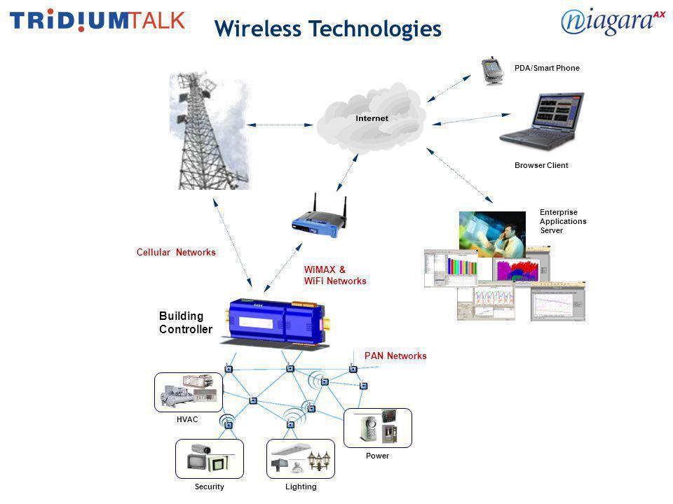 Wireless Technologies Cellular (2.5G & 3G - > 10,000m) –EDGE/HSDPA (Cingular) –EV-DO (Verizon,Sprint/Nextel) MAN (Municipal Area Network - 10,000m) –802.16 WiMax - Worldwide Interoperability for Microwave Access LAN (Local Area Network – 30 to 100m) –802.11 a,b,g,n WiFi PAN (Personal Area Network > 30m) –802.15.4 / Zigbee / 6loPAN –RFID & Bluetooth