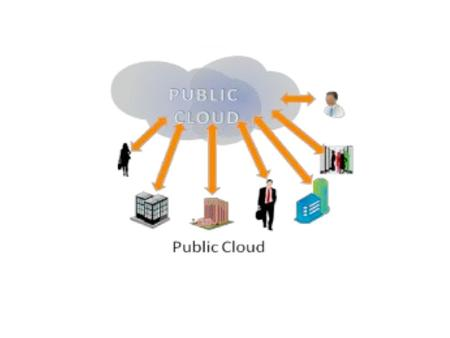 Public cloud definition Public cloud is a cloud in which Cloud infrastructure is available to the general public. Public cloud define cloud computing.