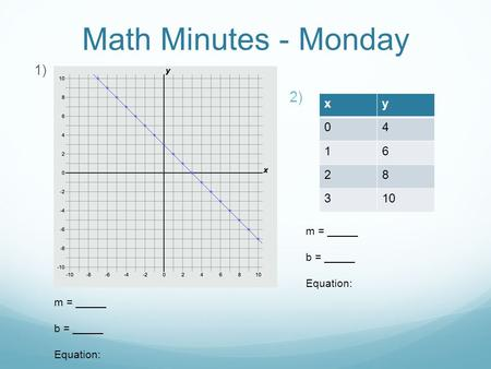 Math Minutes - Monday 1)  xy 04 16 28 310 m = _____ b = _____ Equation: m = _____ b = _____ Equation: