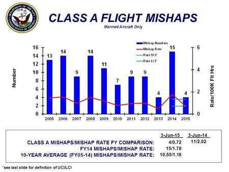 *see last slide for definition of UCI/LCI CLASS A FLIGHT MISHAPS Manned Aircraft Only Number Rate/100K Flt Hrs CLASS A MISHAPS/MISHAP RATE FY COMPARISON: