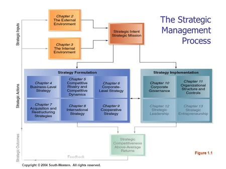 Copyright © 2004 South-Western. All rights reserved.11–1 Figure 1.1 Copyright © 2004 South-Western. All rights reserved. The Strategic Management Process.
