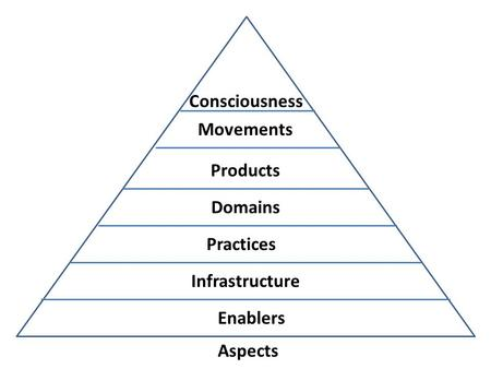 Aspects Enablers Infrastructure Practices Domains Products Movements Consciousness.