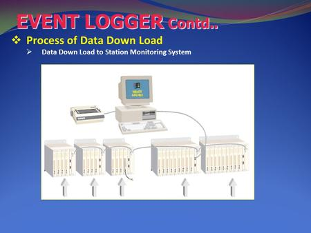 EVENT LOGGER Contd..  Process of Data Down Load  Data Down Load to Station Monitoring System.