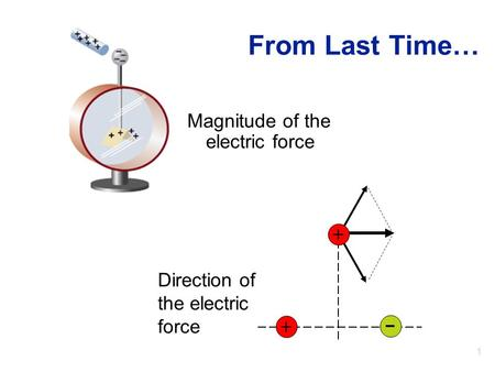 1 From Last Time… Magnitude of the electric force Direction of the electric force + +