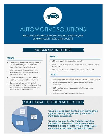 AUTOMOTIVE SOLUTIONS New auto sales are expected to jump 6.6% this year and will reach 16.2M units by 2015 AUTOMOTIVE INTENDERS 2014 DIGITAL EXTENSION.