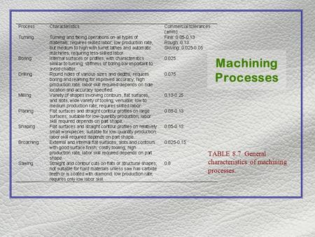 Machining Processes TABLE 8.7 General characteristics of machining processes.