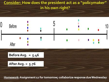 Homework: Assignment 12 for tomorrow; collaborize response due Wednesday Before Avg. = 5.46 After Avg. = 5.76.
