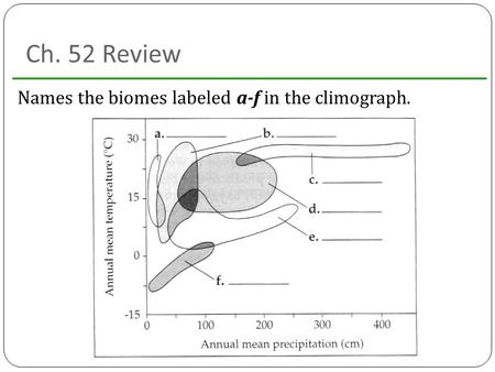 Ch. 52 Review Names the biomes labeled a-f in the climograph.