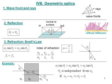 IVB. Geometric optics 2. Reflection 1. Wave front and rays 3. Refraction: Snell's Law index of refraction: rays wave fronts Example: n1n1 n2n2 n3n3 inout.