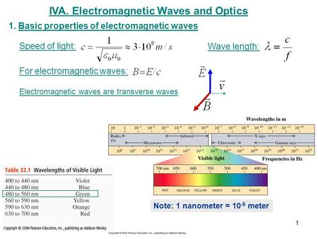 IVA. Electromagnetic Waves and Optics 1.Basic properties of electromagnetic waves Note: 1 nanometer = 10 -9 meter Speed of light: Wave length: For electromagnetic.