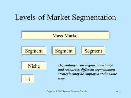 Copyright © 2007 Pearson Education Canada 6-1 Levels of Market Segmentation Mass Market Niche 1:1 Depending on an organization's size and resources, different.