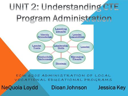ECW 6205 ADMINISTRATION OF LOCAL VOCATIONAL EDUCATIONAL PROGRAMS NeQuoia Loydd Dioan Johnson Jessica Key.