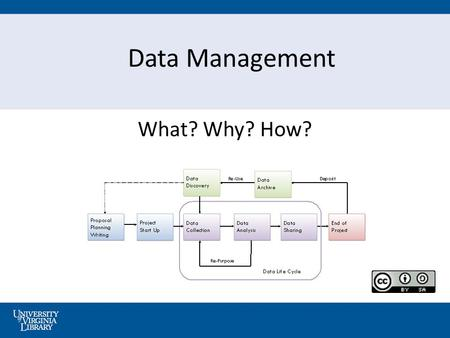 Data Management What? Why? How?. 2 What do we mean by … Managing your Research (aka Data) … Ensuring physical integrity of files and helping to preserve.