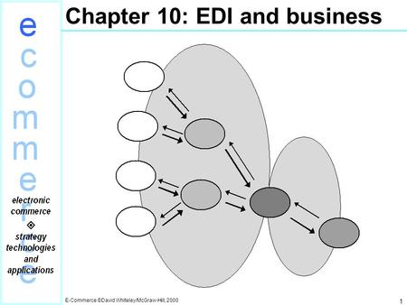 Chapter 10: EDI and business