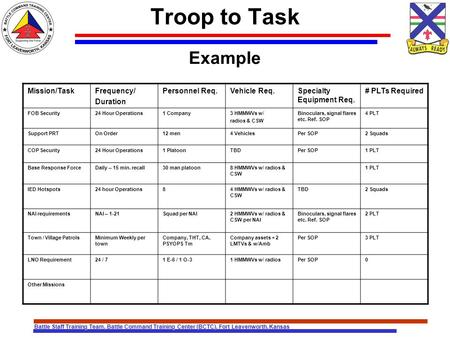 troop to task matrix