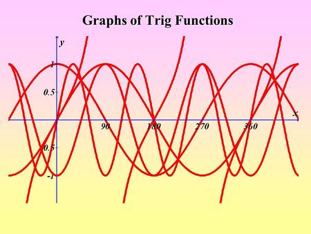 Graphs of Trig Functions. y = sin x Max sin x = 1 when x = 90° Min sin x = -1 when x = 270° Graph of y = sin x.