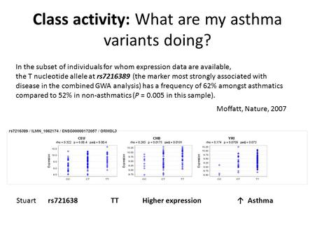 Class activity: What are my asthma variants doing? In the subset of individuals for whom expression data are available, the T nucleotide allele at rs7216389.