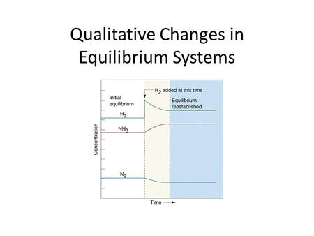 Qualitative Changes in Equilibrium Systems. Le Châtelier's Principle Le Châtelier's Principle – chemical systems at equilibrium shift to restore equilibrium.