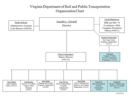 Virginia Department of Rail and Public Transportation Organization Chart Jennifer L. Mitchell Director Sarah Jackson Administrative Assistant to the Director.