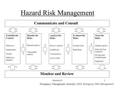 Session 011 Hazard Risk Management Establish the Context Objectives Stakeholders Criteria Define key elements Identify the Risks Hazards analysis Vulnerability.