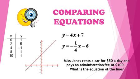 COMPARING EQUATIONS Miss Jones rents a car for $50 a day and pays an administration fee of $100. What is the equation of the line?