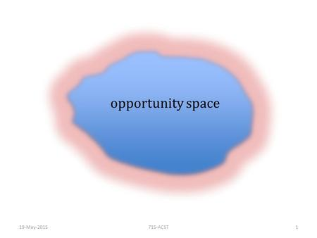 Opportunity space 19-May-2015715-ACST1. constraints physical economic social ethical legal.... metrics of the lived world inhabit with the imagination.