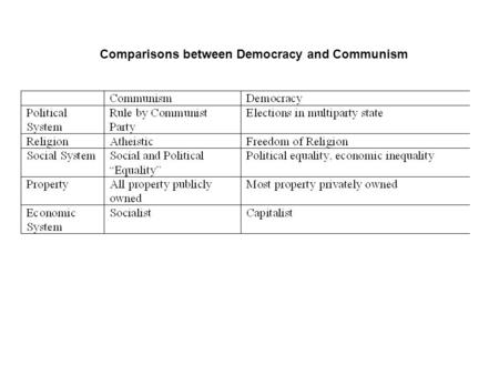 Comparisons between Democracy and Communism. The Cold War in Europe 1945-1961.