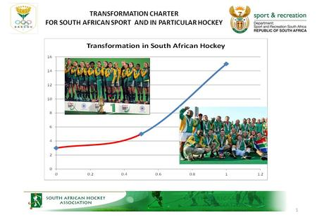 1 TRANSFORMATION CHARTER FOR SOUTH AFRICAN SPORT AND IN PARTICULAR HOCKEY.