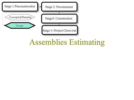 Assemblies Estimating Design Stage 1 Preconstruction Stage 2: Procurement Conceptual Planning Stage3: Construction Stage 4: Project Close-out.