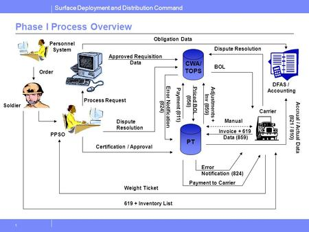 Surface Deployment and Distribution Command 1 Phase I Process Overview Obligation Data PT Personnel System PPSO Dispute Resolution Process Request Approved.