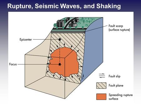 Rupture, Seismic Waves, and Shaking. Earthquake Origins and Seismic Waves –Focus point where earthquake rupture occurs Shallow focus - 70 km or less (80%