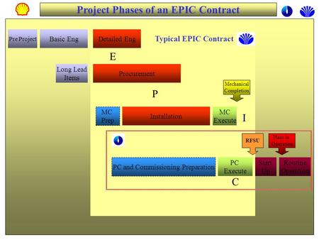 Project Phases of an EPIC Contract Pre Project Basic EngDetailed Eng Procurement Long Lead Items MC Prep Installation PC Execute PC and Commissioning Preparation.