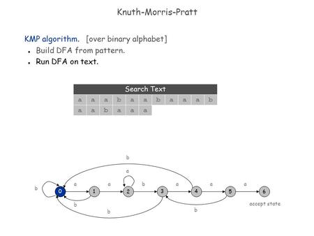 Knuth-Morris-Pratt KMP algorithm. [over binary alphabet] n Build DFA from pattern. n Run DFA on text. 34 aa 56 a 01 aa 2 b b b b b b a aabaaa aaabaa Search.
