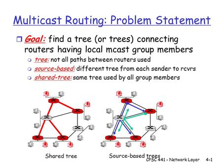 Multicast Routing: Problem Statement r Goal: find a tree (or trees) connecting routers having local mcast group members m tree: not all paths between routers.