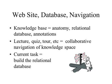Web Site, Database, Navigation Knowledge base = anatomy, relational database, annotations Lecture, quiz, tour, etc = collaborative navigation of knowledge.