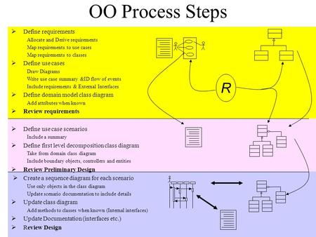OO Process Steps  Define requirements Allocate and Derive requirements Map requirements to use cases Map requirements to classes  Define use cases Draw.