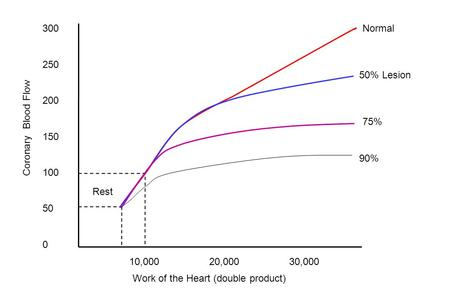 300 250 200 150 100 50 0 10,000 20,00030,000 Rest Normal 50% Lesion 90% 75% Work of the Heart (double product) Coronary Blood Flow.